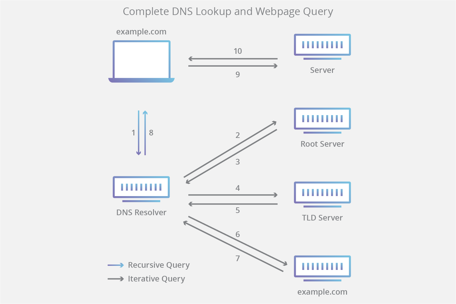 dns-lookup-diagram